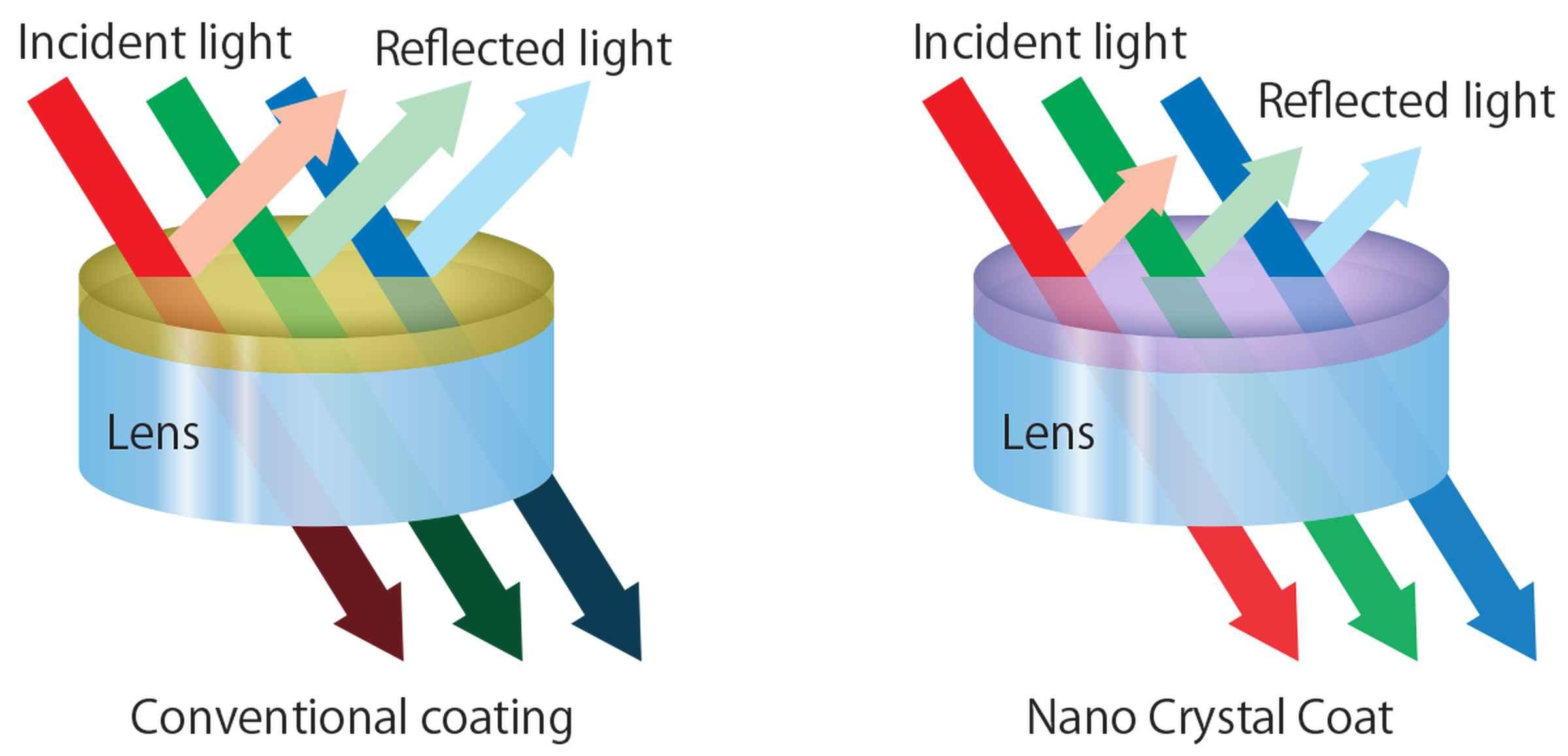 CFI Plan Apochromat Lambda Series   Optics   Products